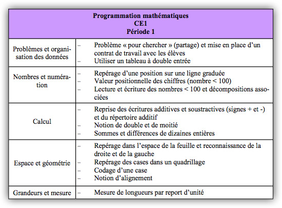 exemple de programmation cycle 2